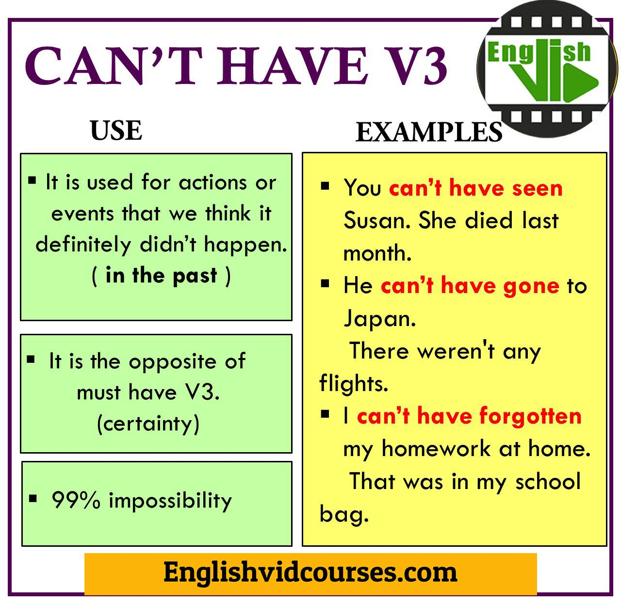 Can T Have Past Participle English Language Learning English Verbs Learn English [ 1247 x 1280 Pixel ]