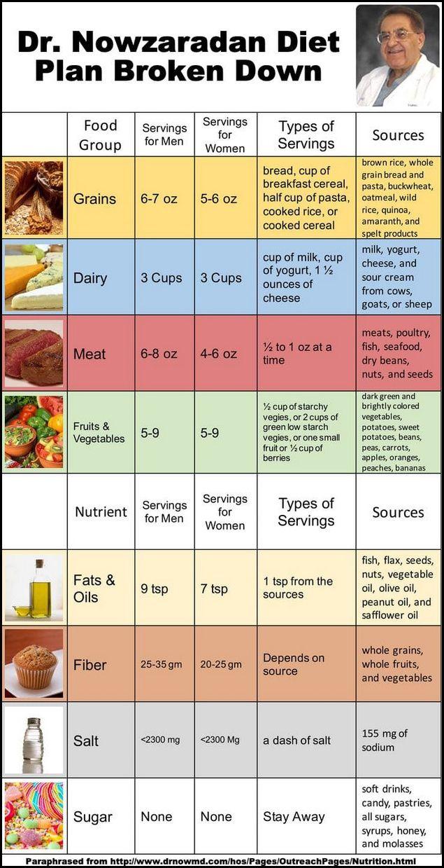 dr now diétája)