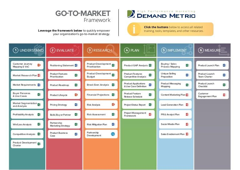 Use this Gotomarket Framework to define the activities
