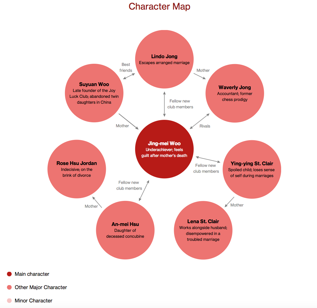 The joy luck club character map literature character maps the joy luck club character map biocorpaavc