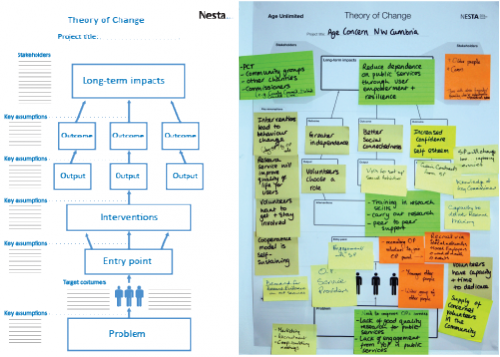 Diagram Representing A System Change Template And A Picture With A