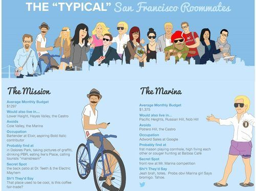 Find roommates sf