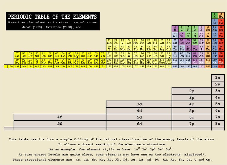 Periodic Table of the Elements (Janet form) Left Step Periodic Table - new periodic table jefferson lab