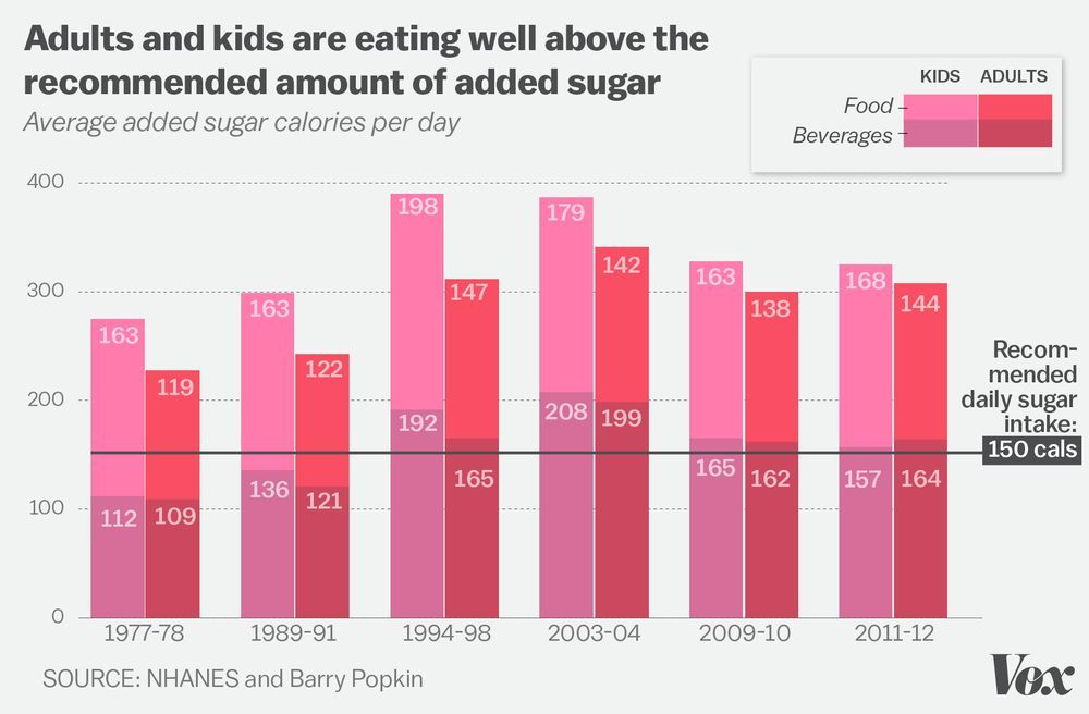 It S Easy To Become Obese In America These 7 Charts Explain Why Sugar Book Calories In Sugar Pizza Nutrition Facts