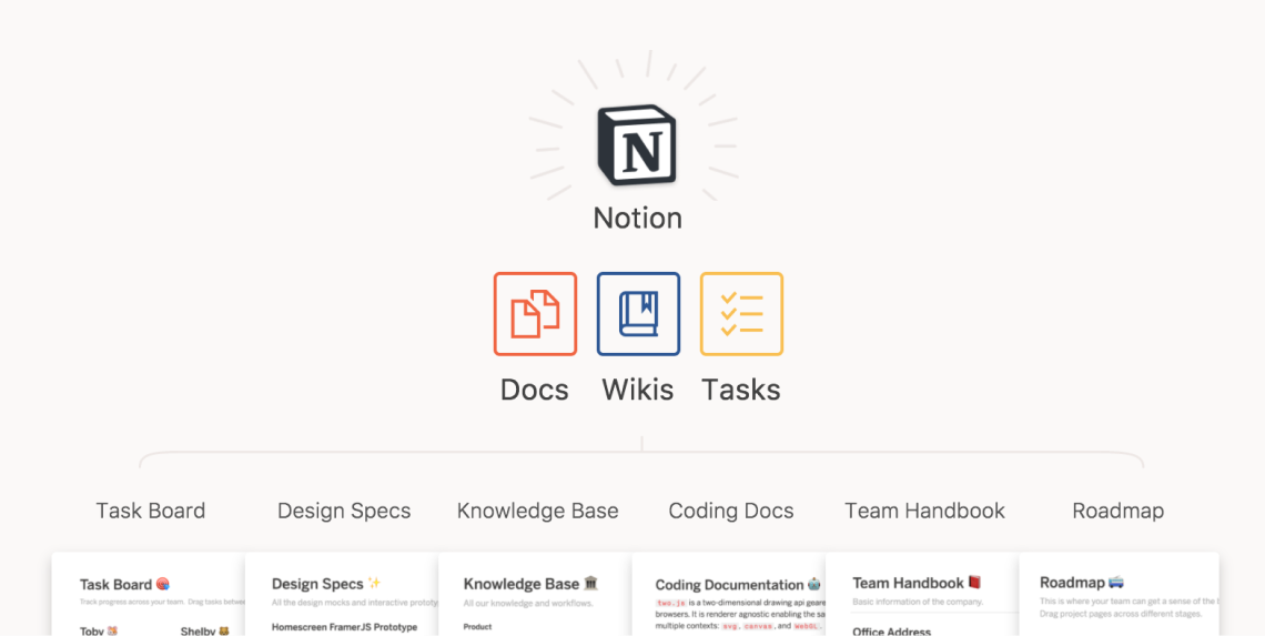 Notion Looks Like A Neat Tool For Team Work Collaboration Combines Docs Wikis Tasks Seamlessly In One Http Buff Ly 2scjyzv Utm C Notions Task Web Tools