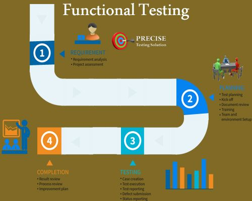 Automation Methodology My work Pinterest - requirement analysis