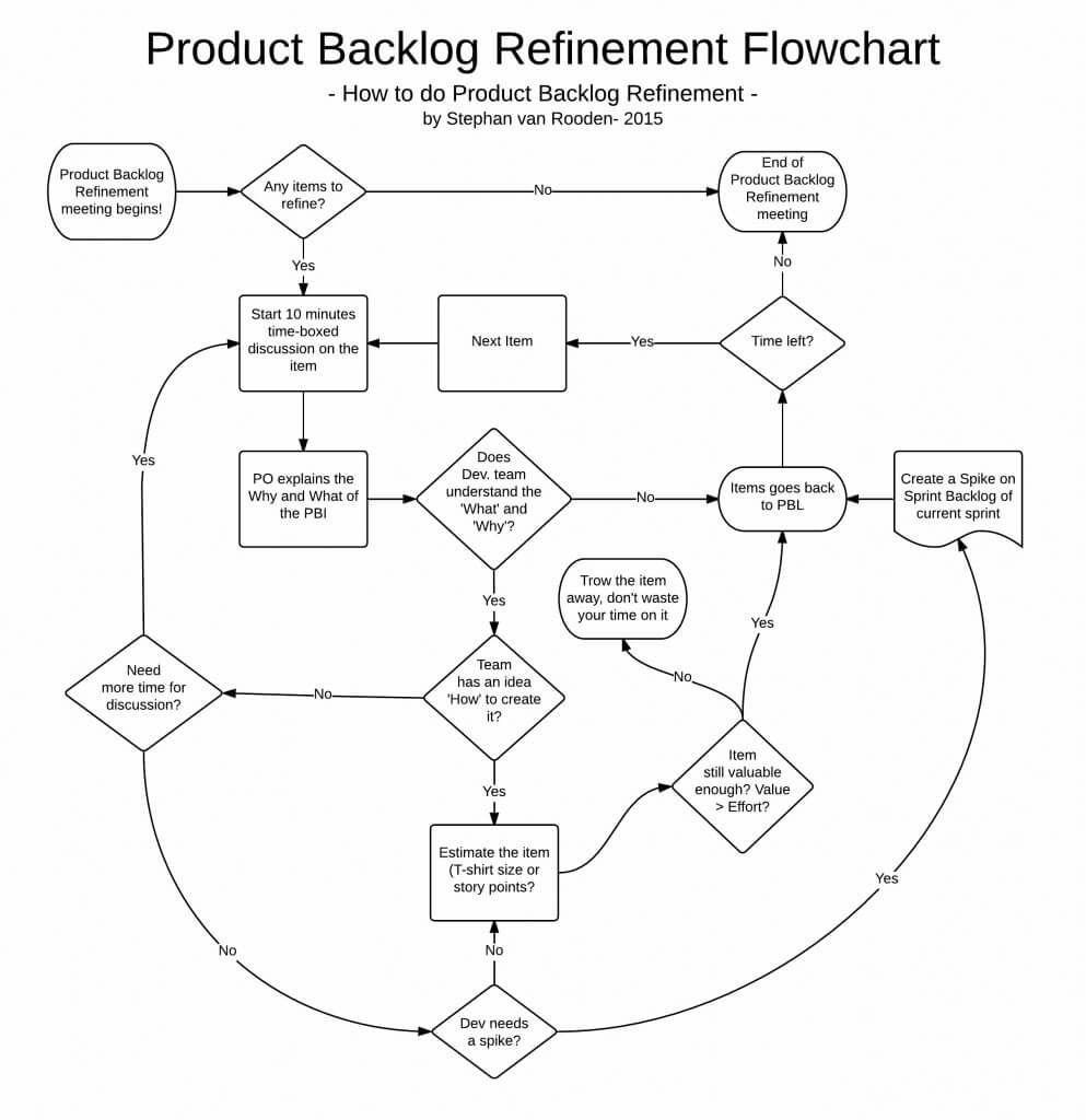 Refinement flowchart flowchart refinement project management project management refinement flowchart flowchart refinement geenschuldenfo Images