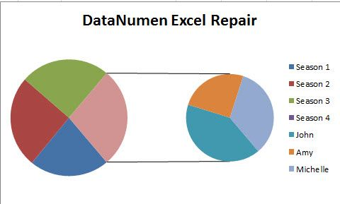 How To Represent Data With A Pie Of Pie Chart In Your Excel