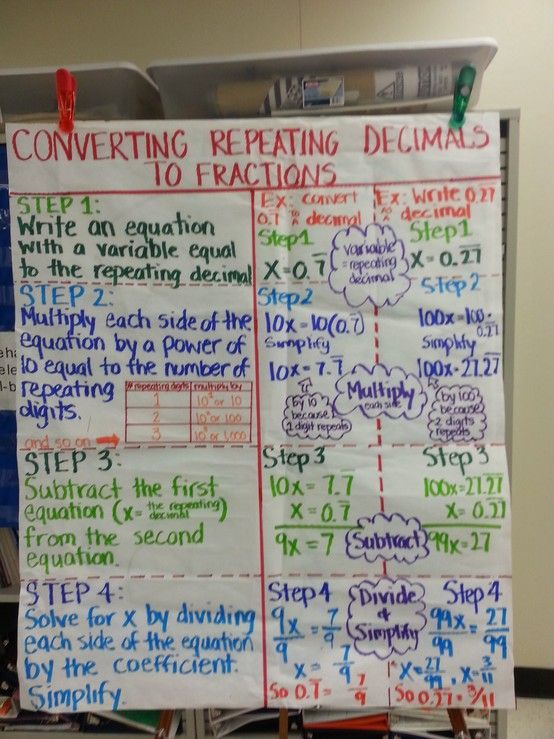 Ns Converting Repeating Decimals To Fractions  Th Grade