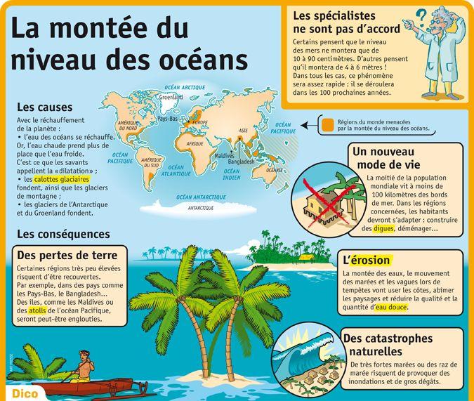 """Résultat de recherche d'images pour """"niveau ocean"""""""