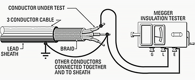 Testing the insulation resistance of power cable
