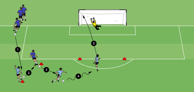 Fun Shooting Drill Shooting Tips: The Lionel Messi Shooting Drill Was Designed With