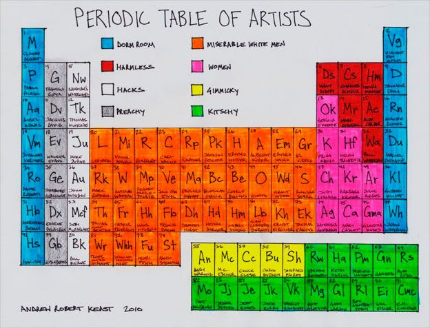 Periodic Table of Artists aRtE Pinterest Periodic table - new periodic table of elements hd