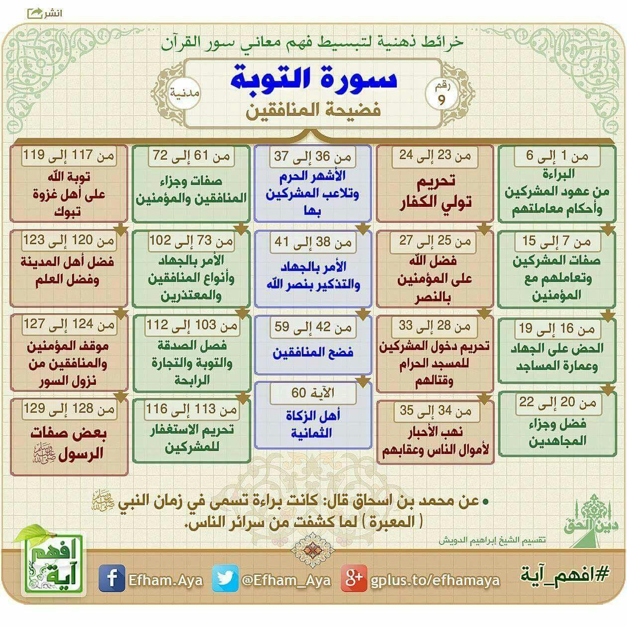 سورة التوبة Quran Book Quran Tafseer Learn Quran