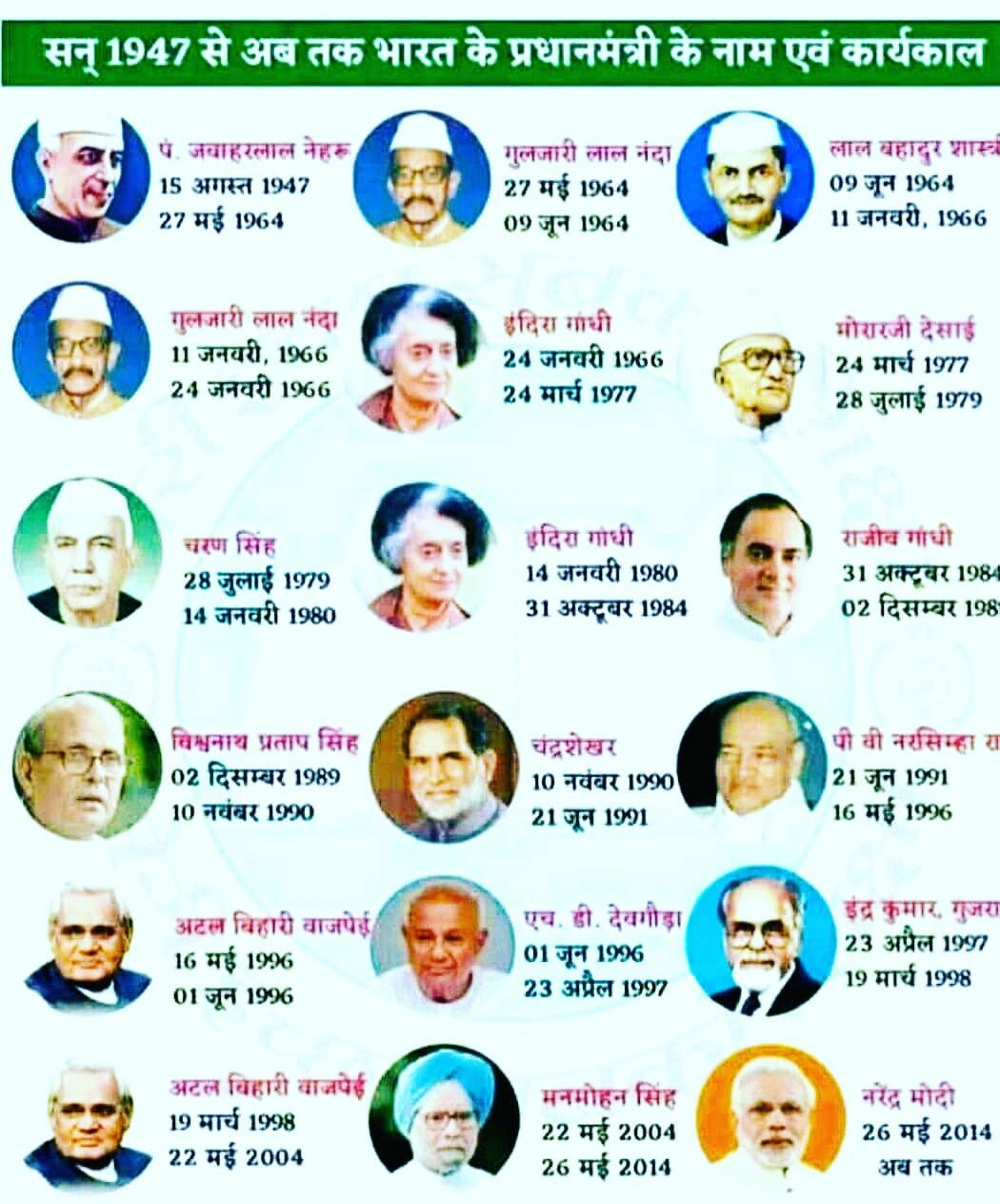 List of Prime ministers by length of tenure