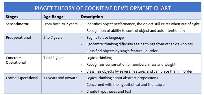 piagets theory of cognitive development