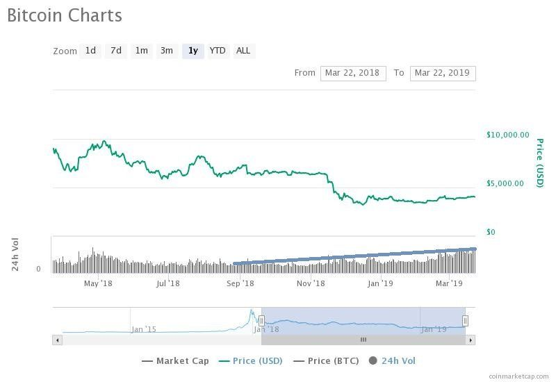 cryptocurrency market caps and prices