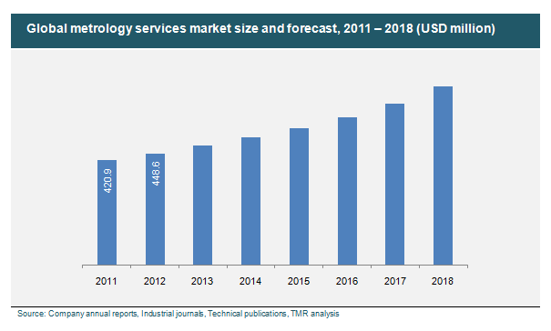 Metrology Services Market  Global Industry Analysis Size Share