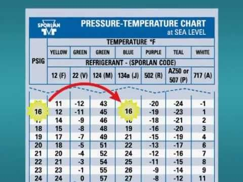 Pt Chart 101 Youtube Refrigeration And Air Conditioning Temperature Chart Electricity