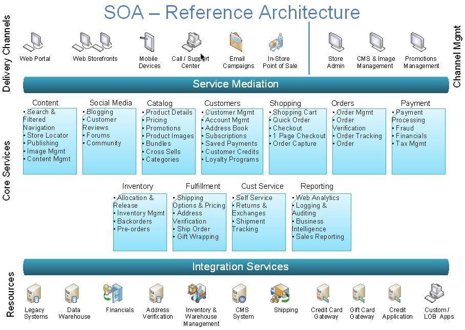 50 Service Oriented Architecture Diagram Bz6r