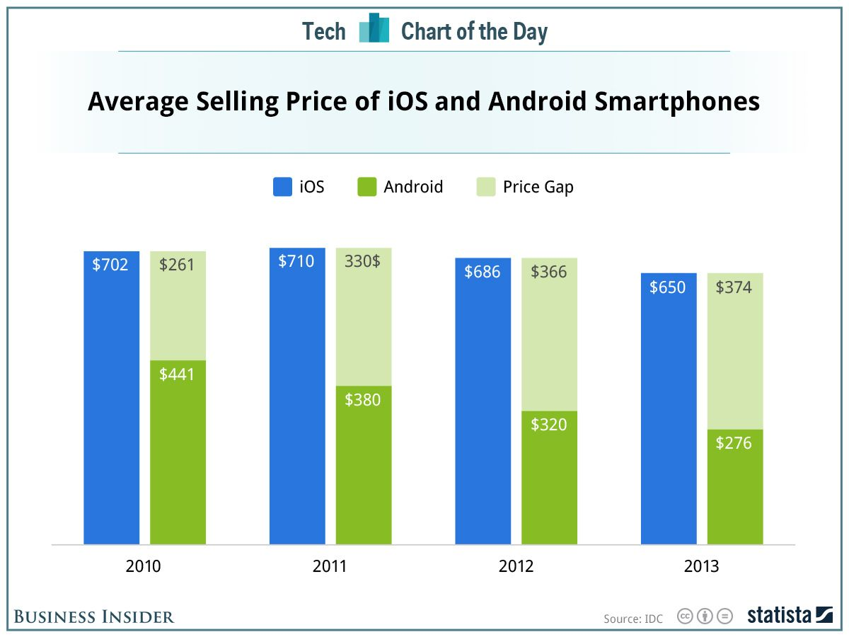 The Growing Gap In Price Between Iphones And Android Phones