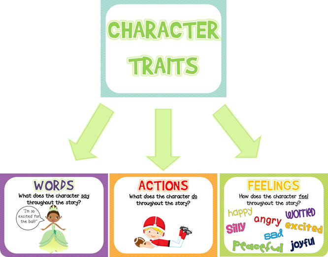 Great posters to help kids understand Character Traits and FREE ...