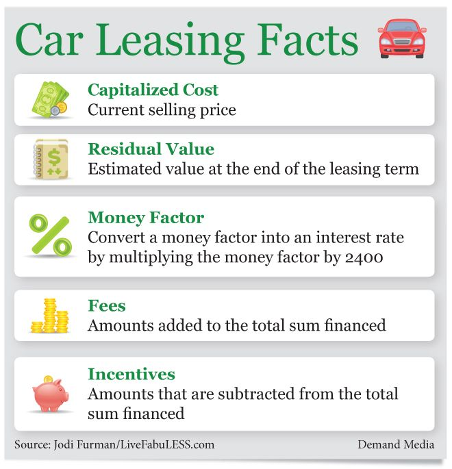 How To Lease A Car With No Money Down Ehow Car Lease Car