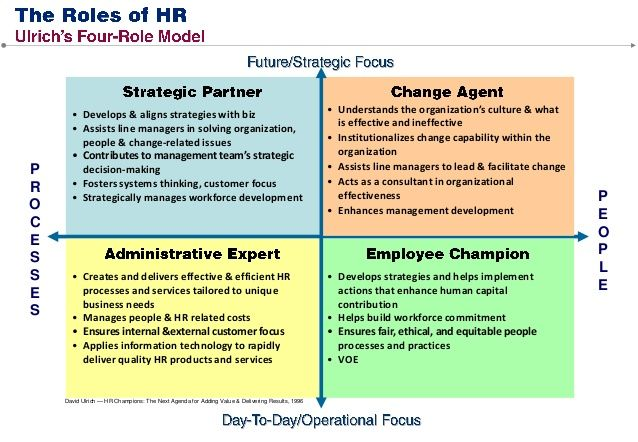 change leader vs change agent - Google Search Leadership Pinterest
