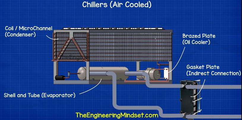 chiller heat exchangers in 2019 Heat exchanger