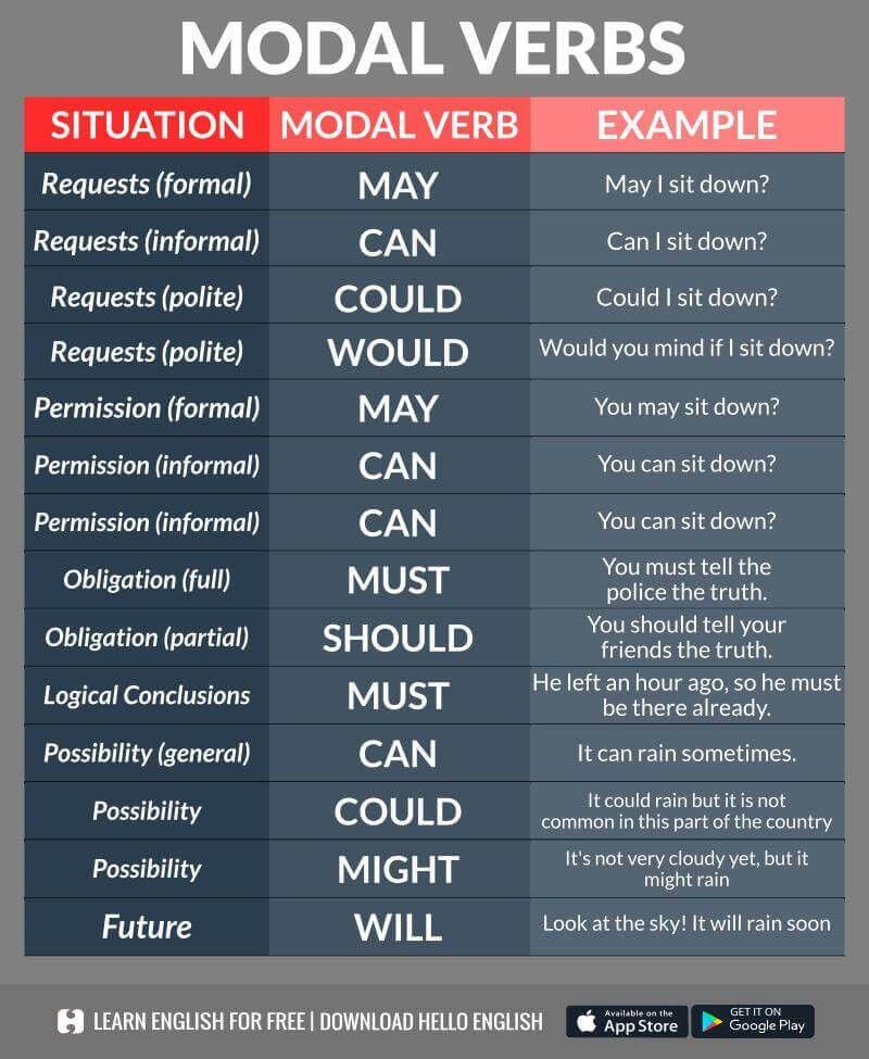 Modal verbs Teaching english grammar, Learn english