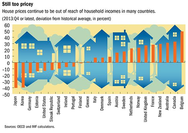 Chart Of House Price To Income Ratio Real Estate