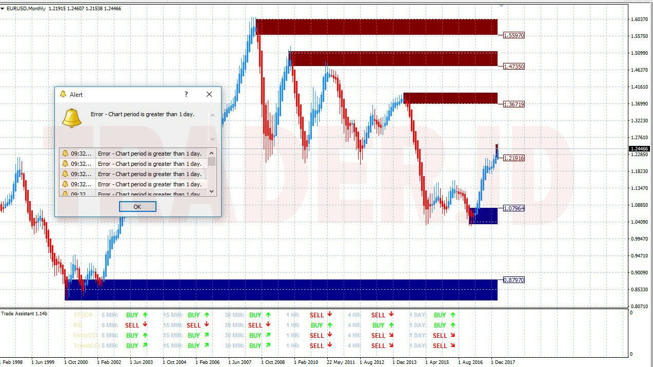 Forex Indicator Supply Dan Demand 37 Indicator 7 Template For Mt4