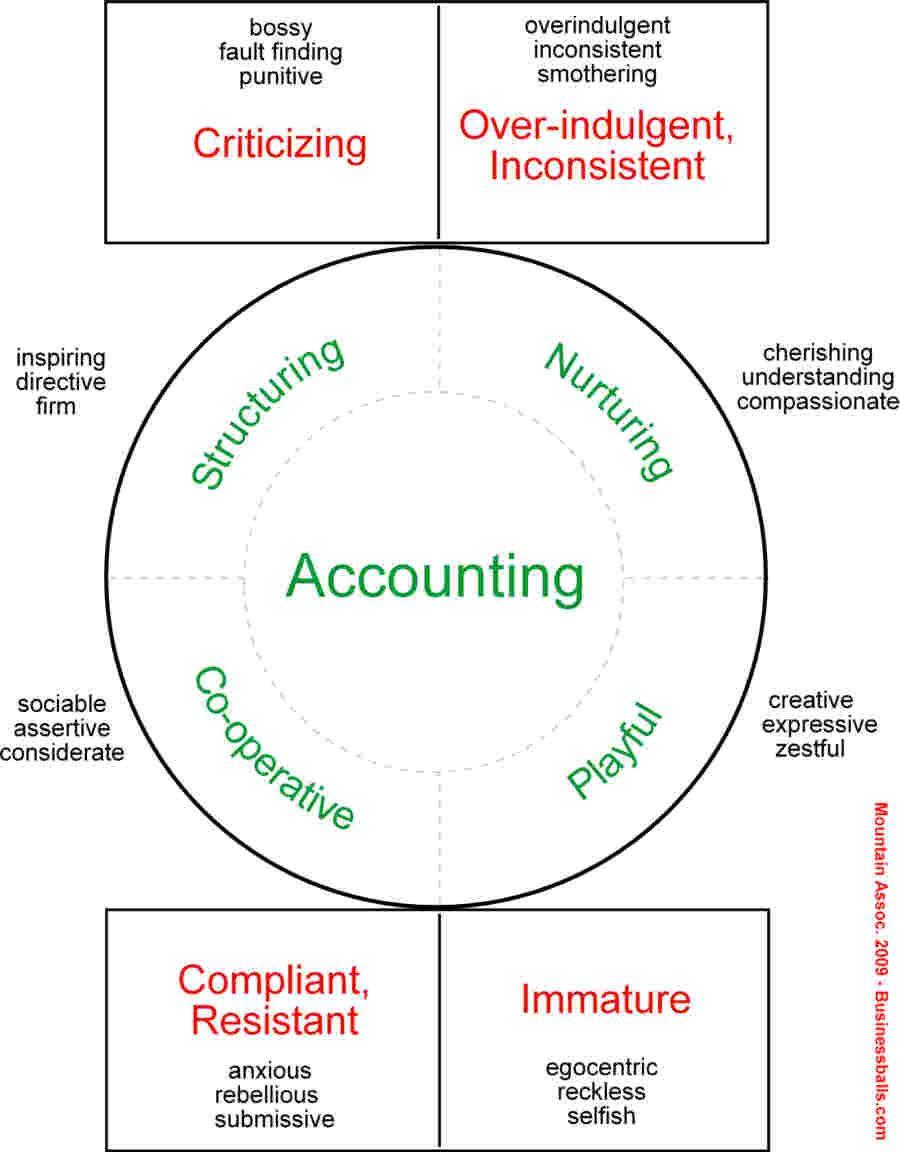 Transactional analysis diagram ta pinterest psychology transactional analysis diagram ccuart Images