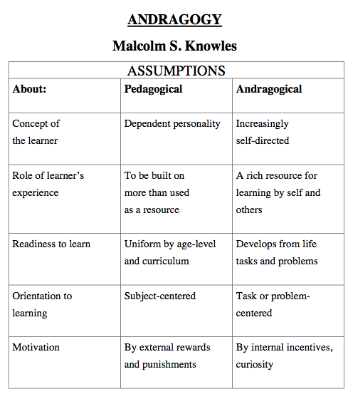 the difference between andragogy and pedagogy Compare and contrast of pedagogy and andragogy at the end of this essay, i intend to make an exposition into the concepts pedagogy and andragogy that any layman can understand both concepts without any problem - compare and contrast of pedagogy and andragogy introduction.