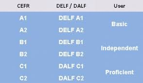 Image result for DELF A2 | Preparation au Delf A2 | Weather