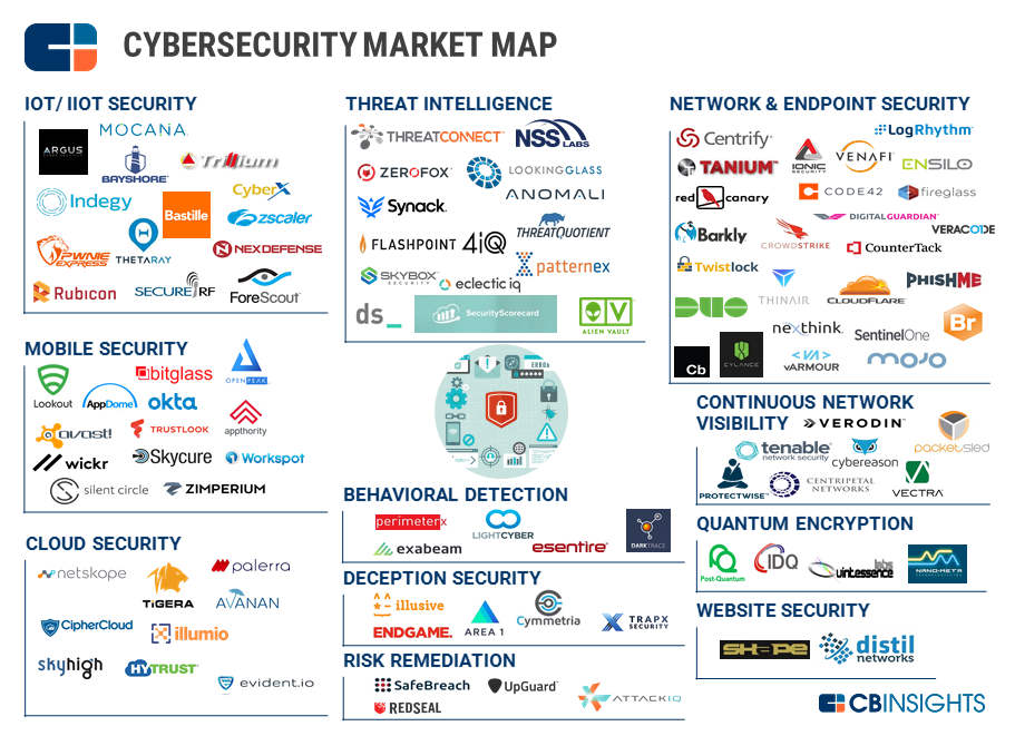 From IIoT Security To Quantum Encryption 106