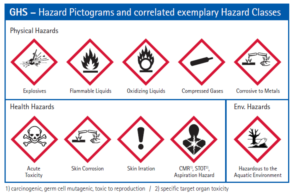 Kết quả hình ảnh cho bảng chỉ dẫn an toàn coshh Hazard