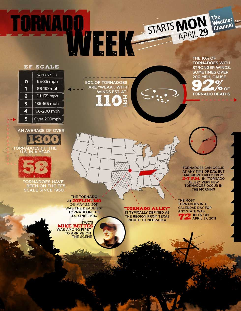Tornado Week- - Awesome Infographic
