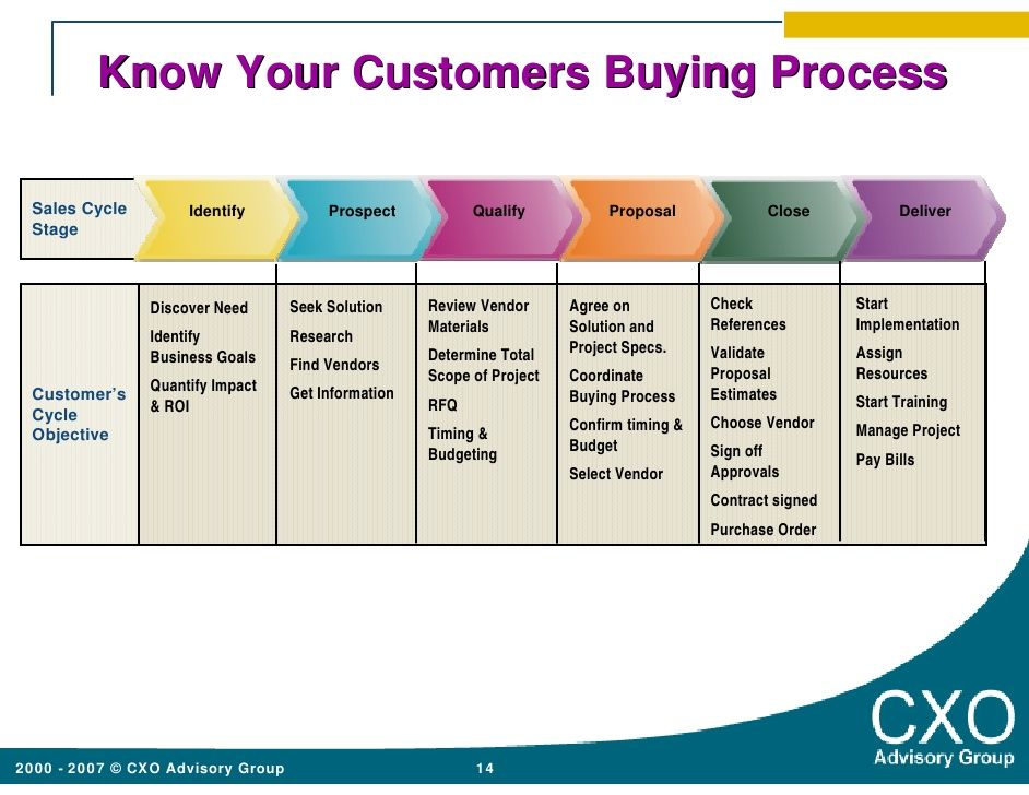 Know Your Customers Buying Process Sales Cycle Identify