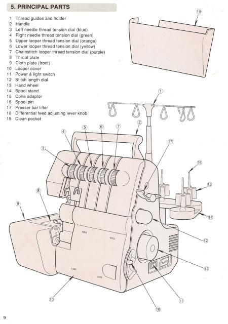 Singer 14u557 Overlock Sewing Machine Manual Sewing Machine Manuals Sewing Machine Cover Sewing Machine