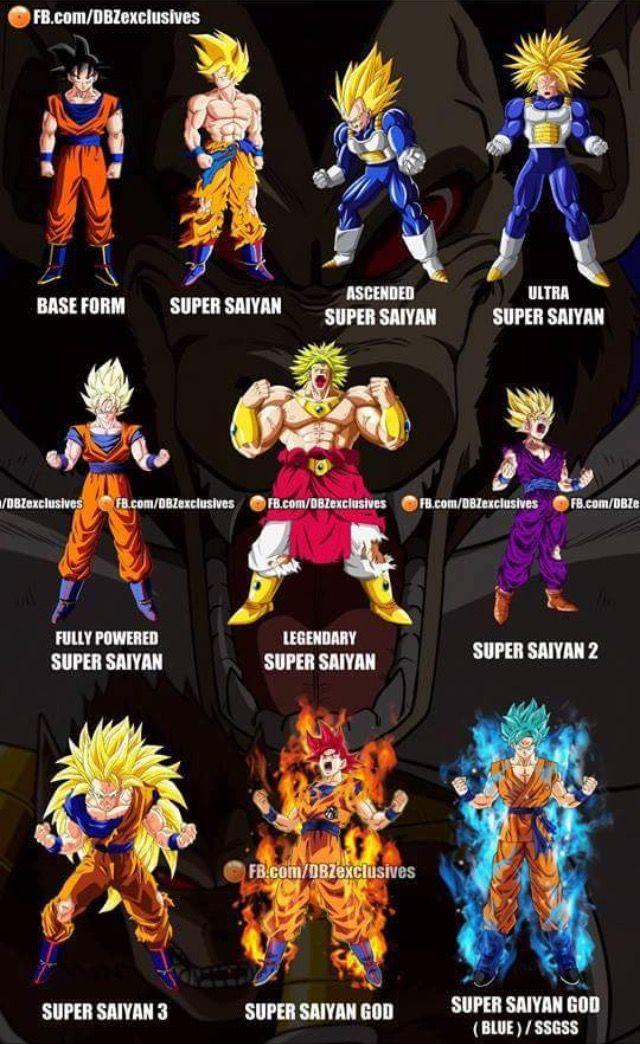 Different levels of Super Sayain