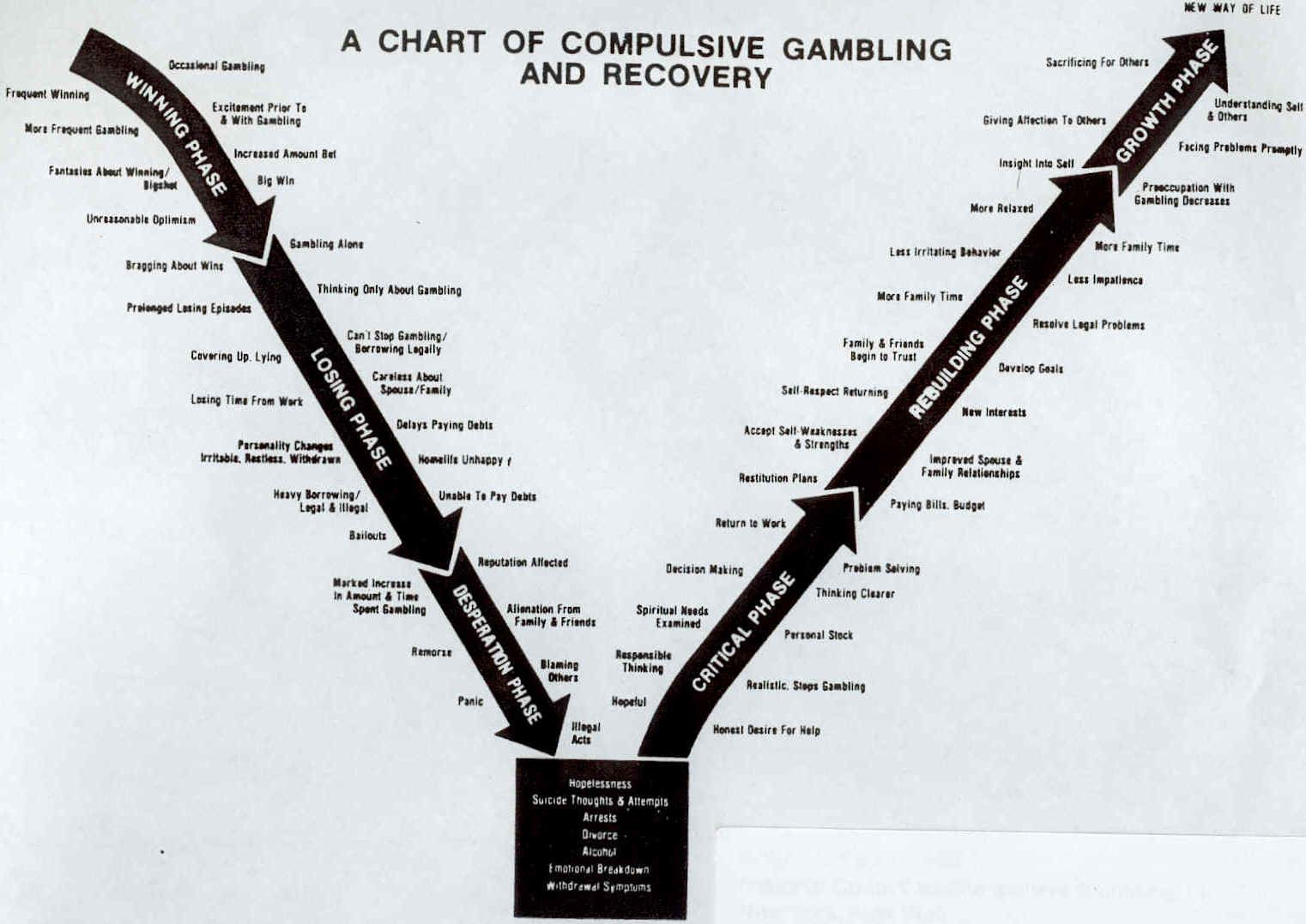 Gambling Addiction And Recoverya Graphic Of The Problem And The