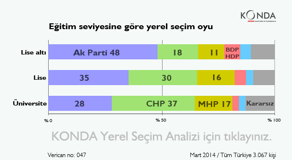 """Support for Turkish political parties by level of education, 2014 local elections. From top to bottom: """"below grammar school/grammar school/university""""."""