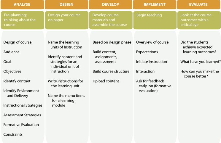 Our Instructional Design Process Our Custom Elearning Teams Use