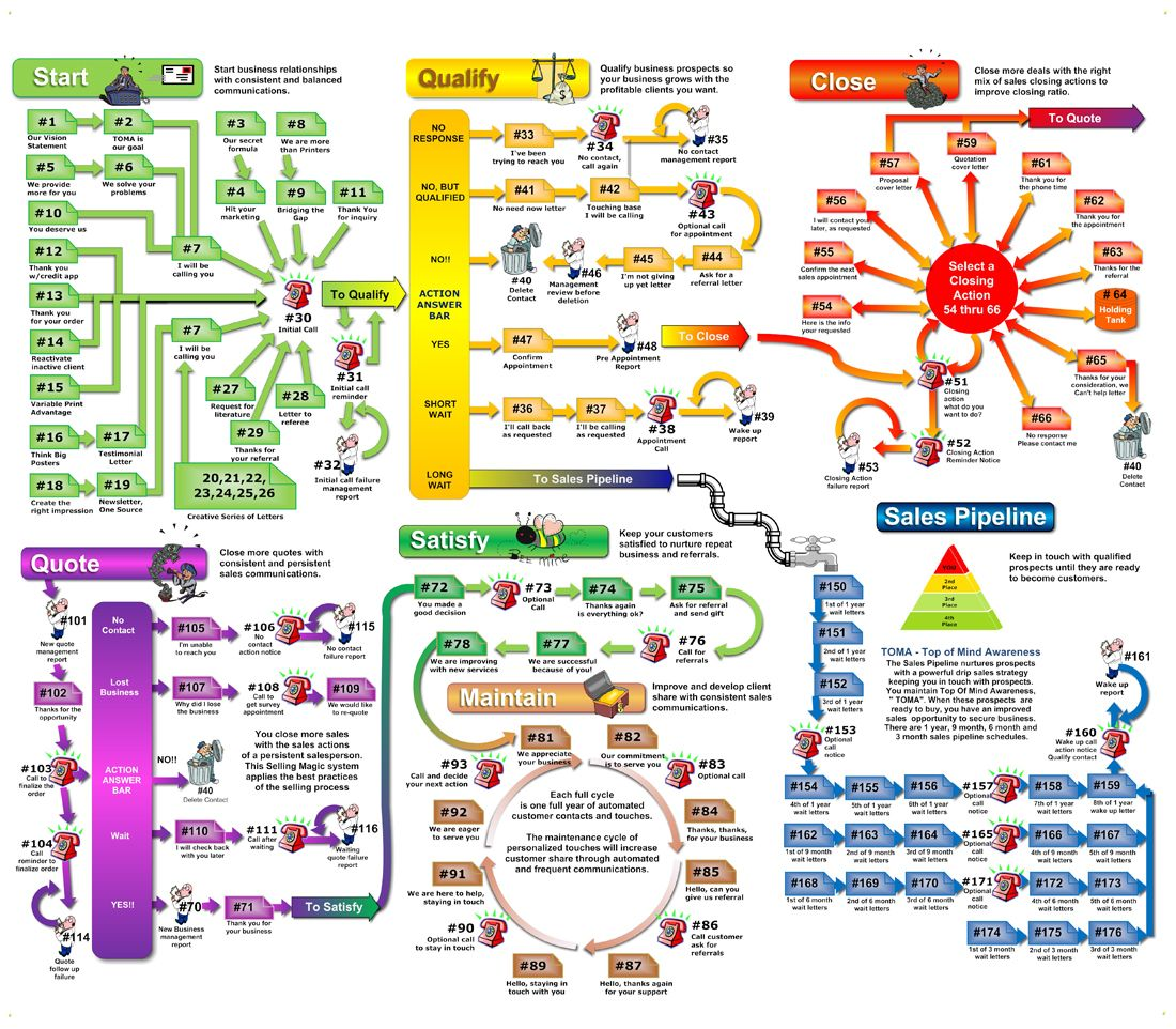 sales process map thevillas co