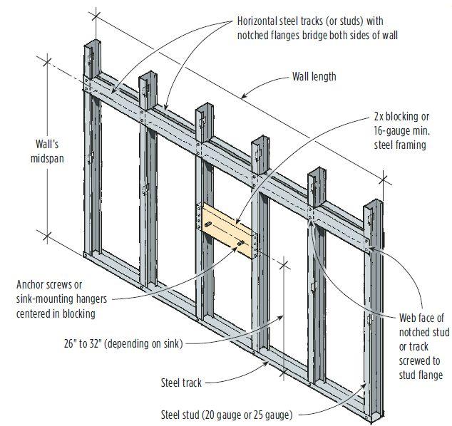 Related Image Estructura De Acero Construccion En Seco Sistemas Constructivos