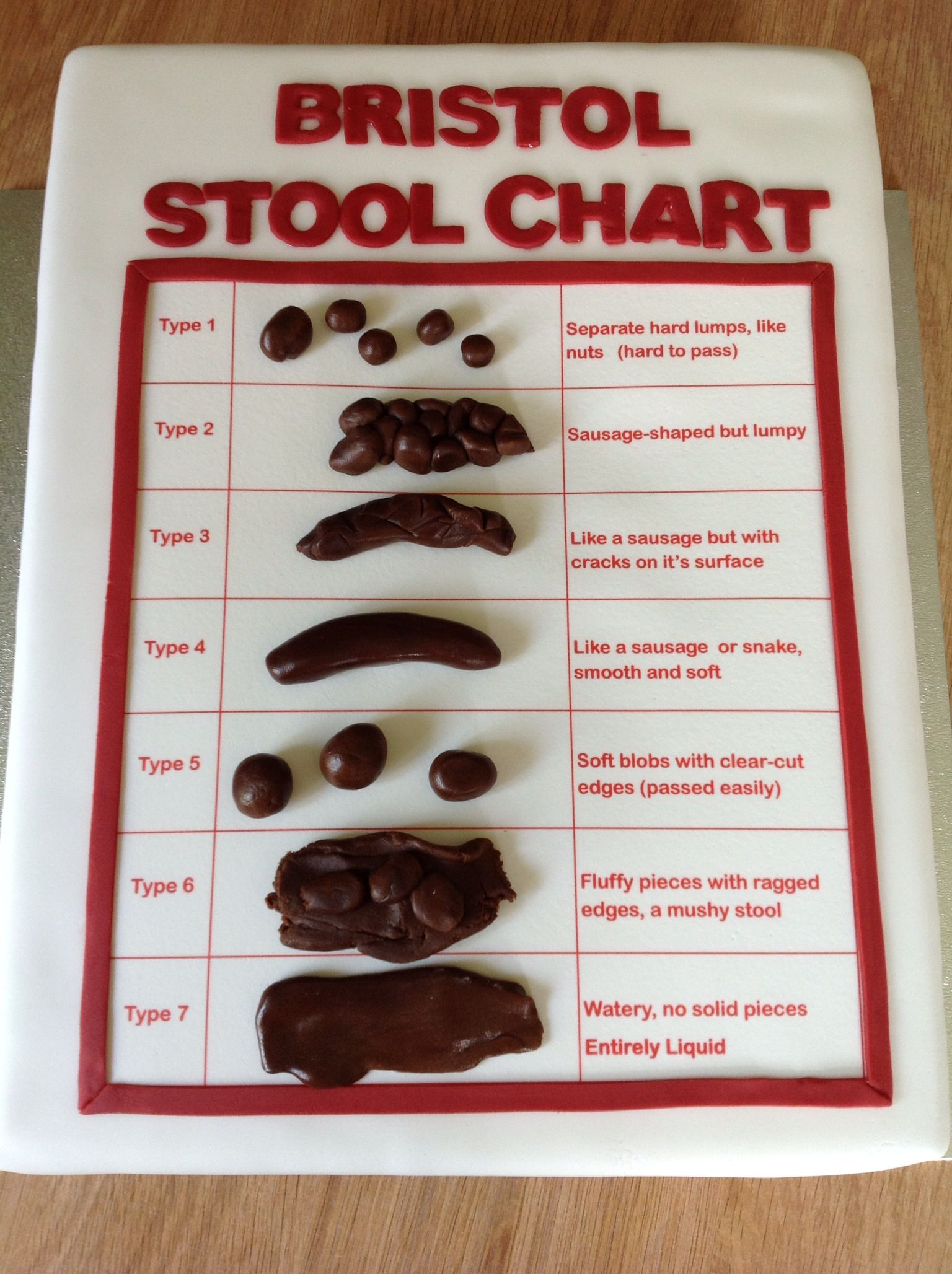 Bristol Stool Chart Cake For Nurses By Jojocupcakes Co Uk