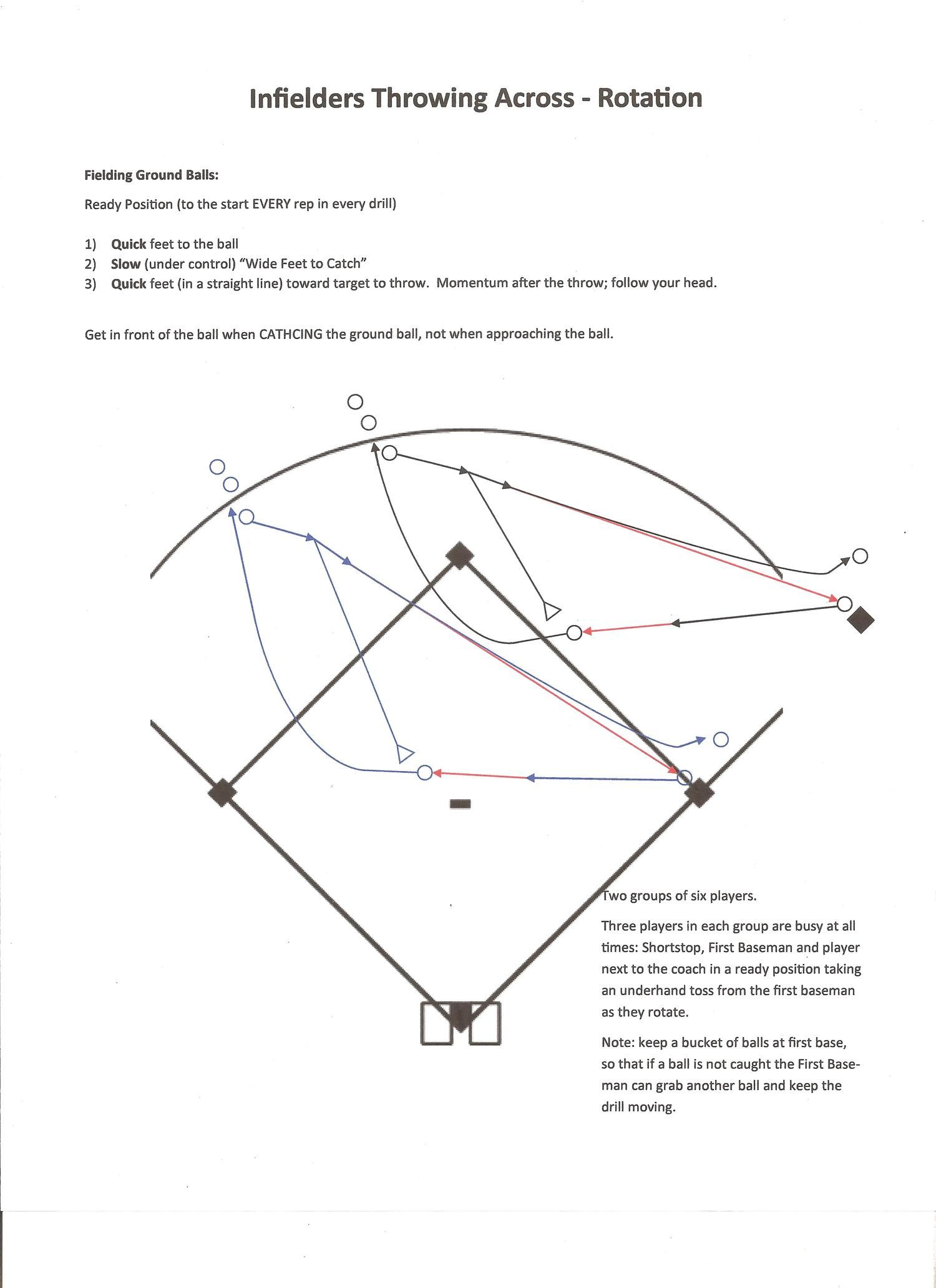 Drills Baseball Positive