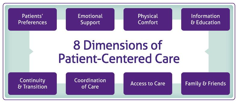 dimensions of nursing care From this perspective, nursing care performance can be measured based on those attributes or dimensions related to the functioning of.