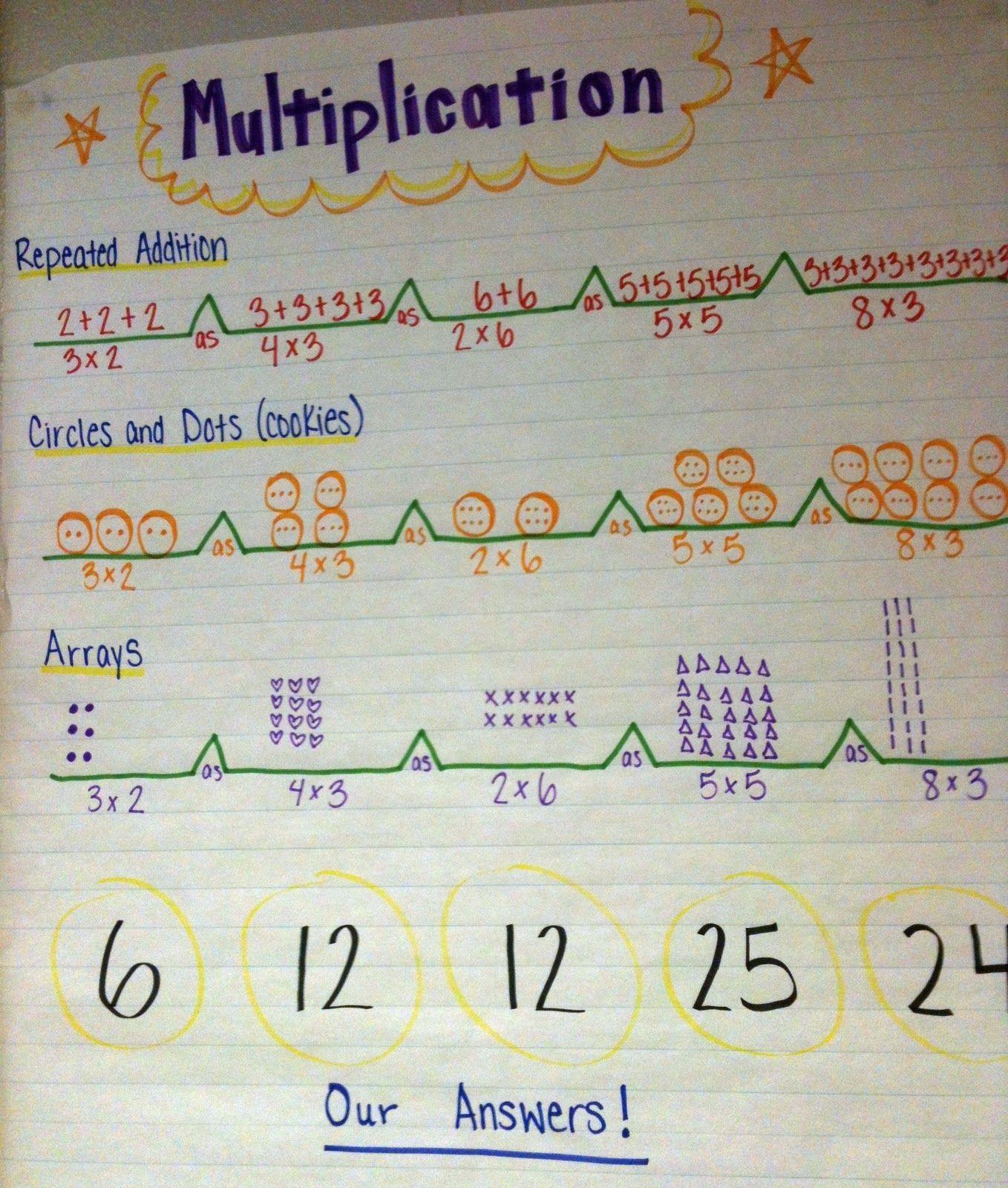 Pr parer une grande affiche avec quelques repr sentations - Affiche multiplication ...